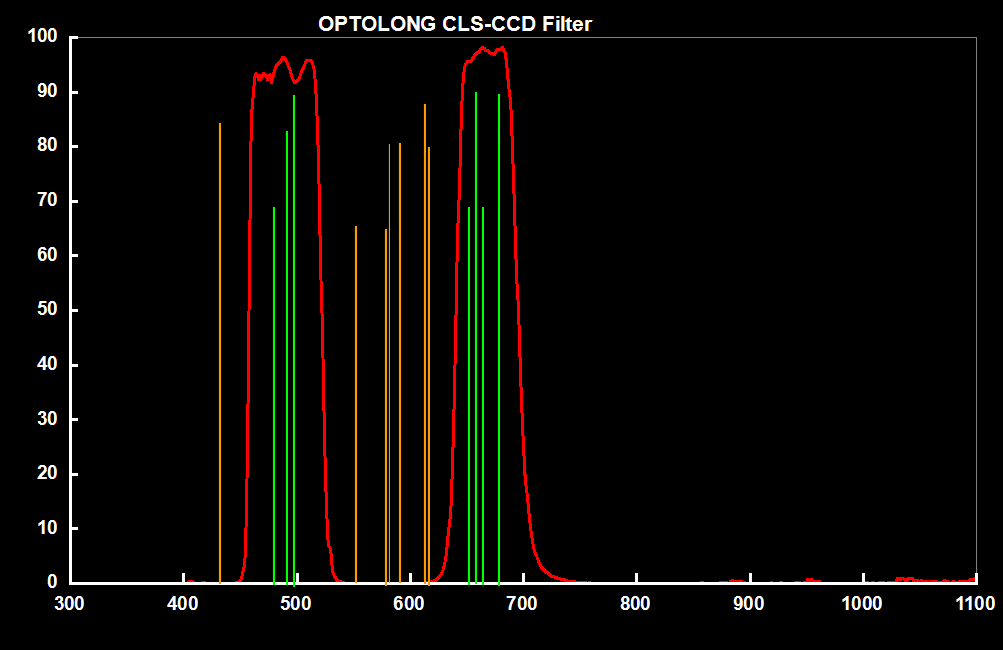 Optolong CLS CCD Light Pollution Filter