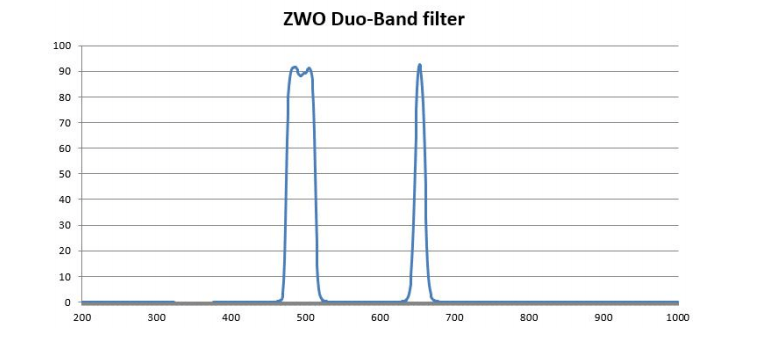 ZWO Duo Band Filter