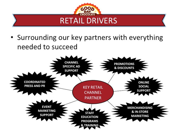 Retail Drivers