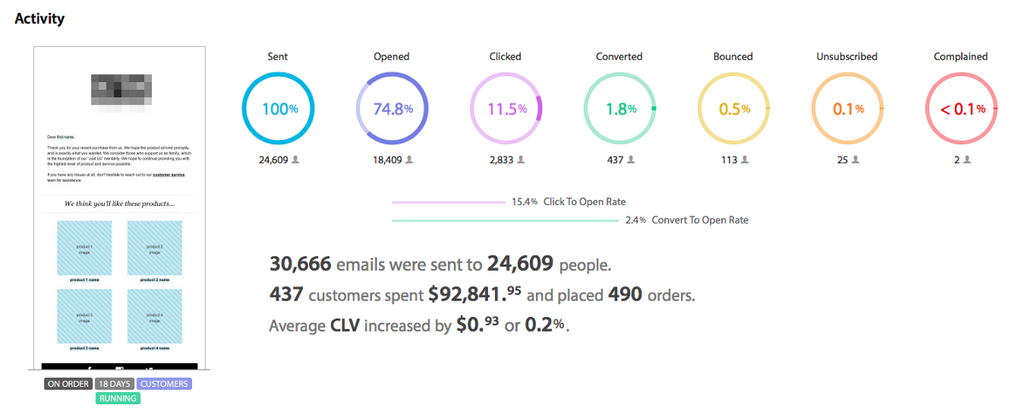 Predictive email marketing automation for ecommerce