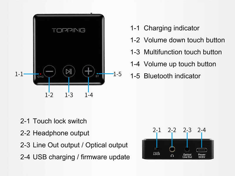 Apos Audio TOPPING Headphone DAC/Amp Topping BC3 Wireless Bluetooth Decoder/DAC/Amp