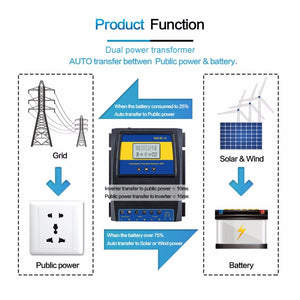 Automatic ATS Dual Power Transfer Switch - Charge Controller for Solar & wind - P & M Gear