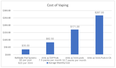 The Real Cost of Vaping