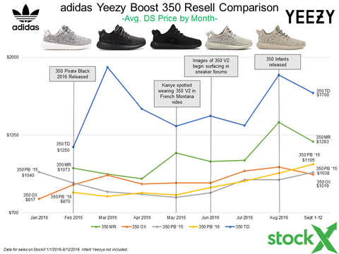 Sneaker Prices: Who the hell decides them anyway?