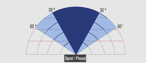 The Importance of your LED Light's Spread - Spot, Flood, or Super Soft?