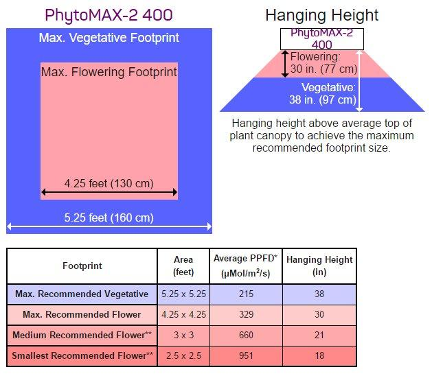 Black Dog LED PhytoMAX-2 400 Watt Full-Spectrum LED Grow Light Recommended Height