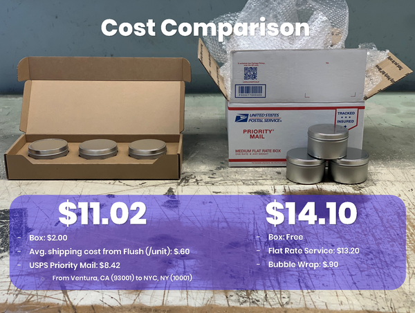 Cost Comparison for the CandleScience 8oz. Candle Tin 3-Pack Shipper