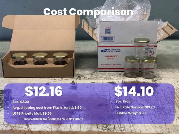 Cost Comparison for the CandleScience Medium Straight Sided Jar 3-Pack Shipper