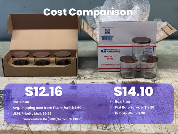 Cost Comparison for the CandleScience Straight Sided Tumbler 3-Pack Shipper