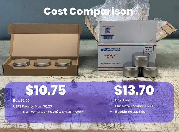 Cost Comparison Between Our CandleScience 8oz. Candle Tin 3-Pack Shipper and the USPS Medium Flat Rate Box