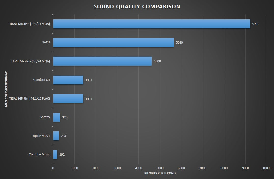 Music Streaming - Which service to pick? - Soundline Audio Online NZ