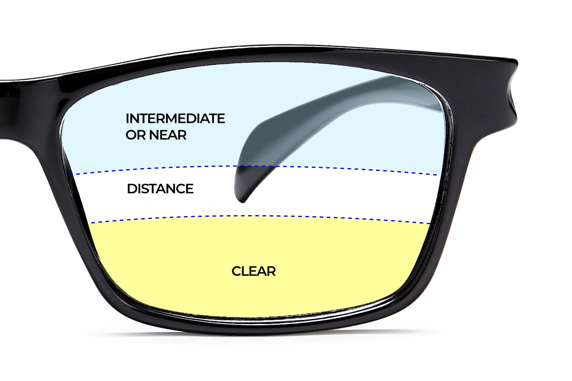 trifocal lenses showing the range of vision