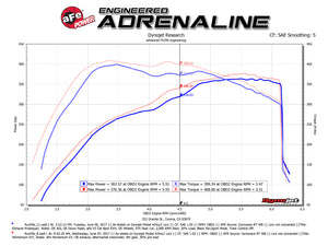AFE Momentum GT Pro 5R Cold Air Intake System - NEO Garage