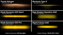 Load image into Gallery viewer, 2018+ Toyota RAV4, Diode Dynamics SS3 Fog Light Kit