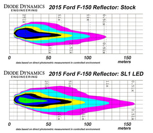 Diode Dynamics SL1 LED Headlight Bulbs - NEO Garage