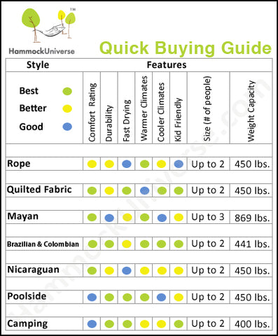 Quick Hammock Buying Guide