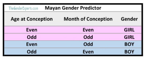 How to use Mayan Gender Prediction Chart
