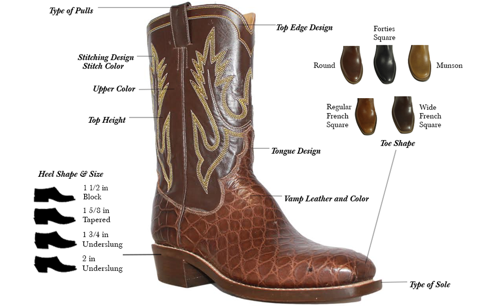 anatomy of a Beck Custom Boot