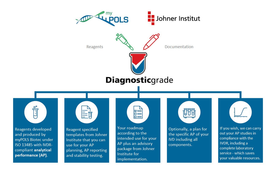 DiagnosticGrade - in cooperation with the Johner Institut
