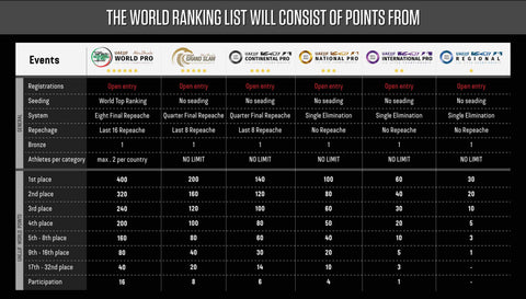 abu dhabi grand slam rules chart