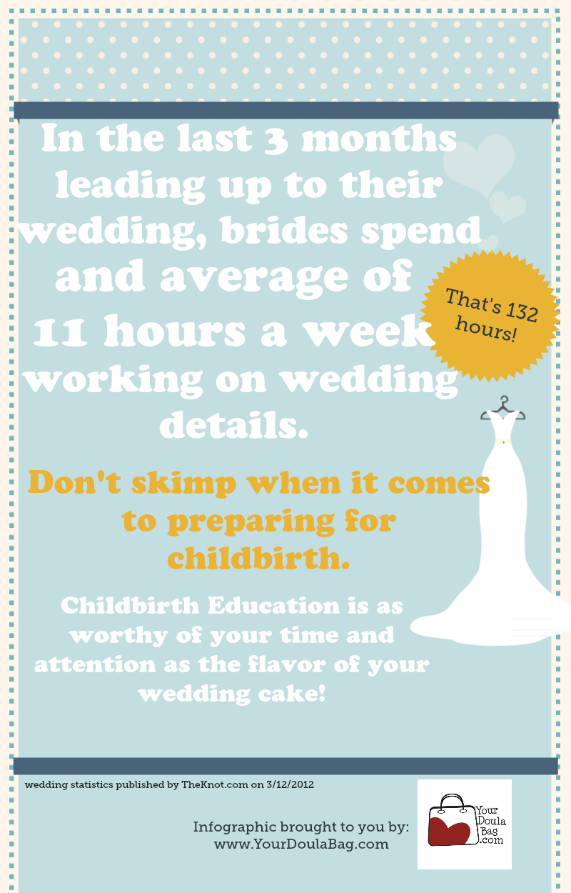 Wedding Preparation versus Childbirth Preparation