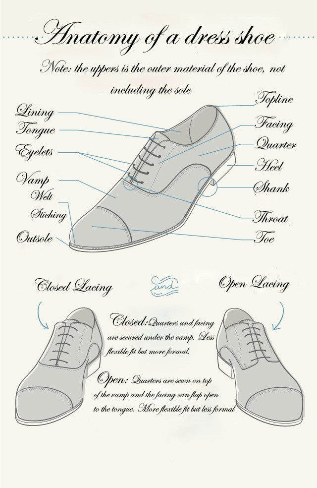 anatomy of dress shoe