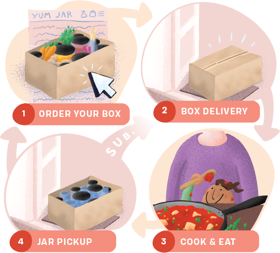 a illustrated diagram, with arrows pointing in a loop between four steps: 1 order your box. 2 box delivery. 3 cook and eat. 4 return jars.