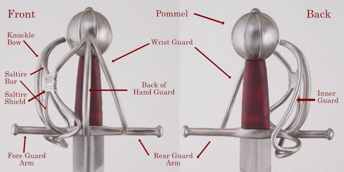 Some basket hilt terms for the hilt components