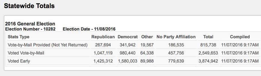 FLORIDA: Early Voting Final Results (2016 Presidential Election)