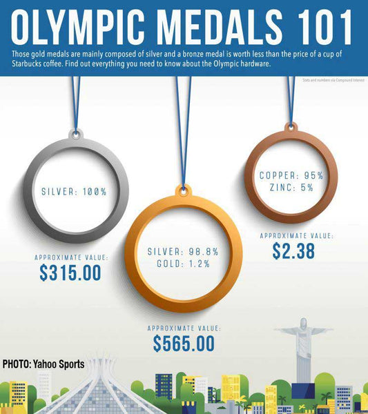 Did You Know An Olympic Medal Is Worth Less Than A Big Mac?