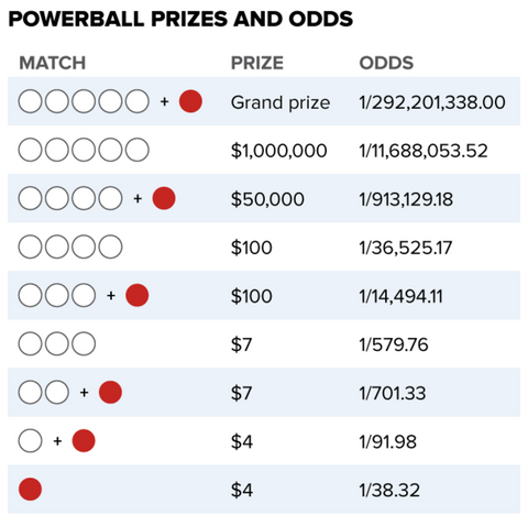 Powerball Jackpot Prize Size and Odds 2016 Lottery Lotto Winner Winning Numbers