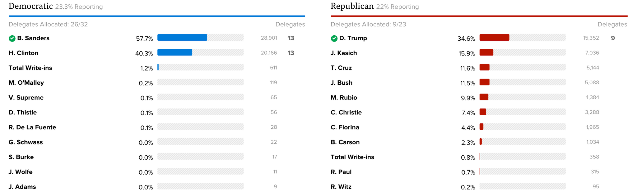 NEW HAMPSHIRE PRIMARY RESULTS LIVE