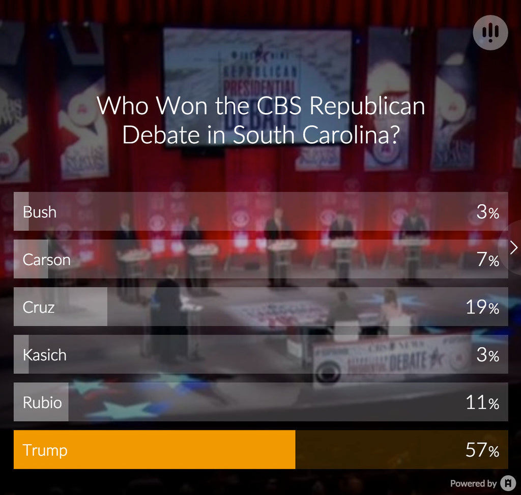 Winner of Last Night's CBS GOP Republican Debate in South Carolina Poll Results