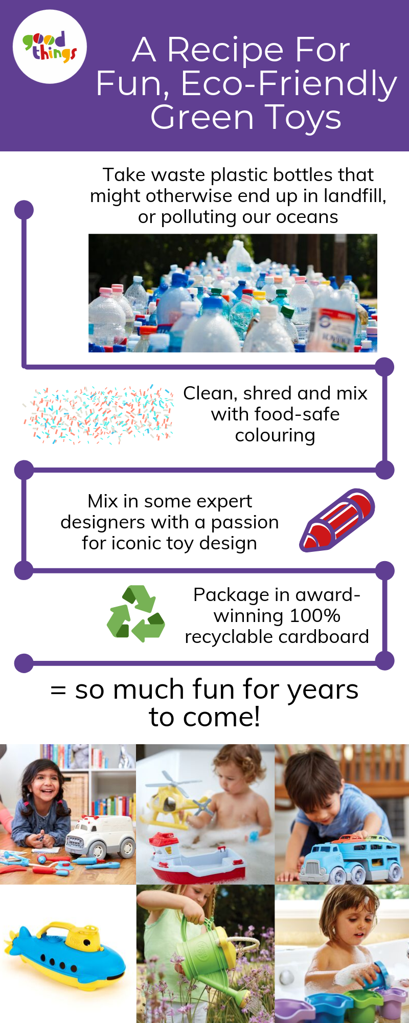 Eco-friendly Green Toys Infographic blog version