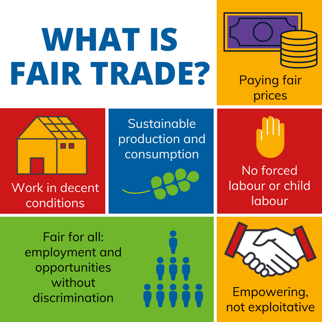 What is Fair Trade infographic