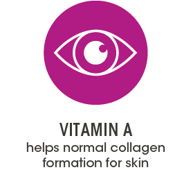 Vitamin A helps normal collagen formation for skin.