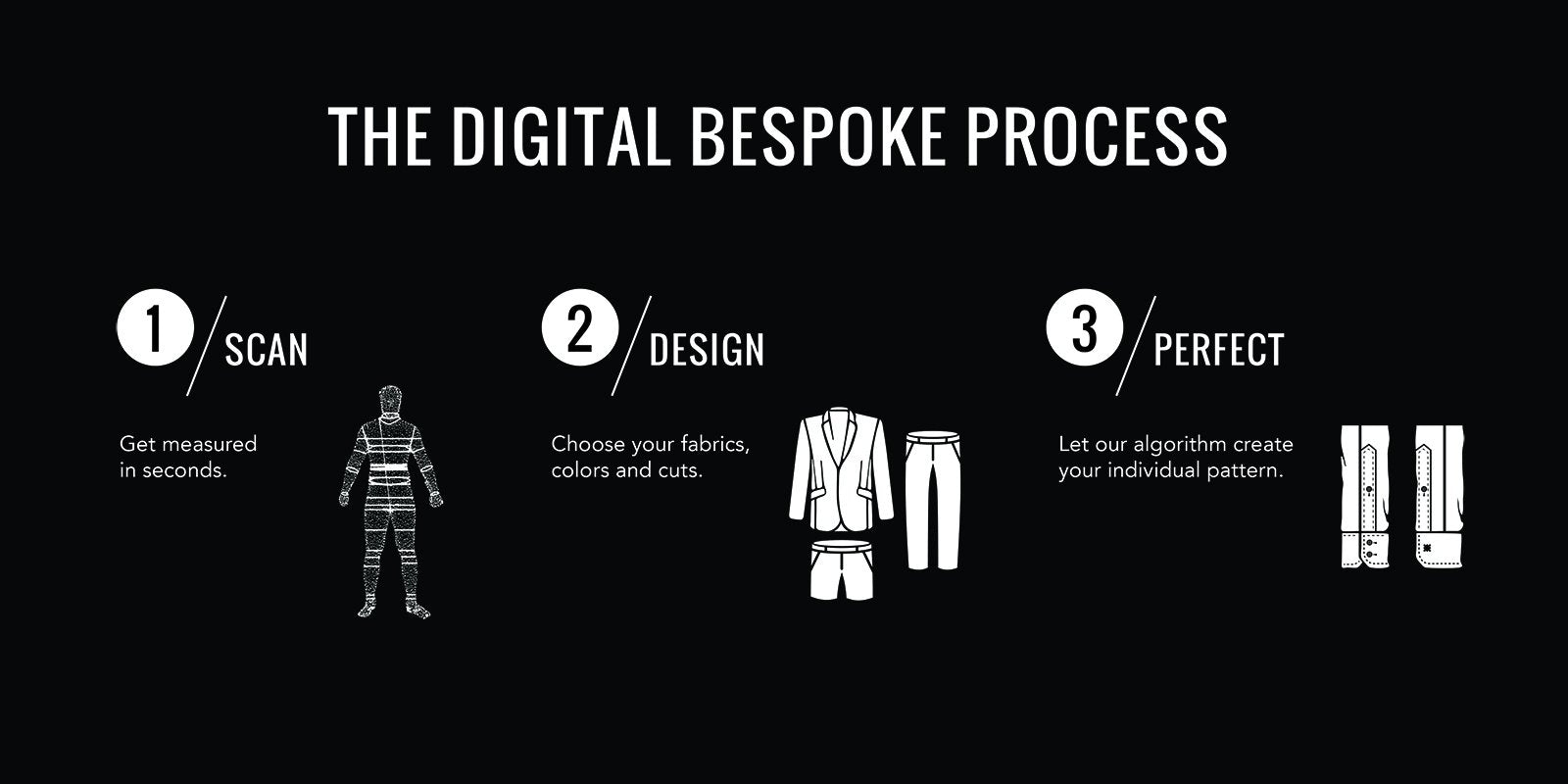 Digital Bespoke Process