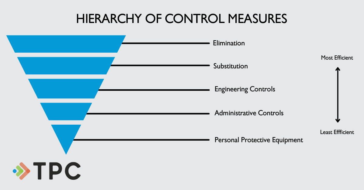 Hierarchy of Control Measures: Elimination, Substitution, Engineering Controls, Administrative Controls and PPE