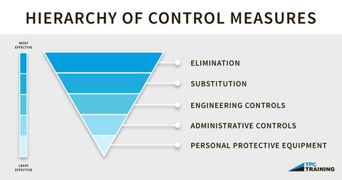 Hierarchy of Control Measures
