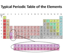 Most Other Periodic Tables of the Elements