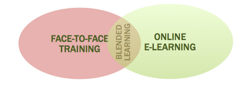 Blended Learning Venn Diagram