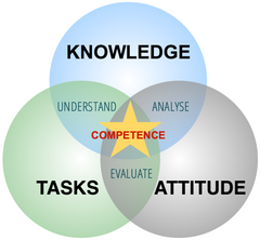 Competency-based training Venn diagram: knowledge, tasks, attitude