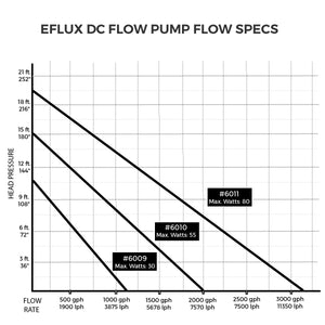 eFlux DC Flow Pump - Corals Fish and Beyond