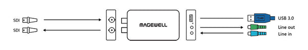 MAGEWELL 32050 USB Capture SDI Plus