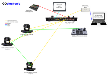 High Definition Video System for Church - Roland Switcher - 3 Cameras