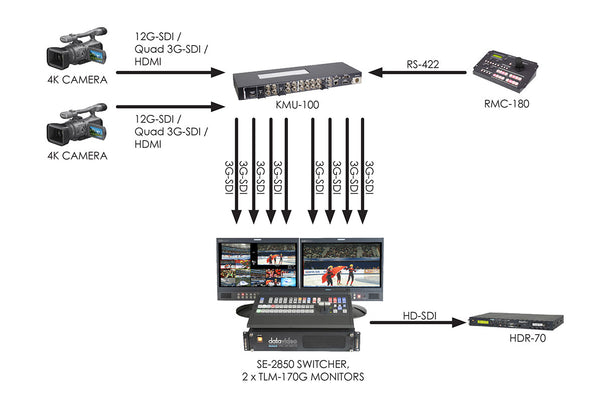 DATAVIDEO KMU-100 4K Multi-Camera Unit