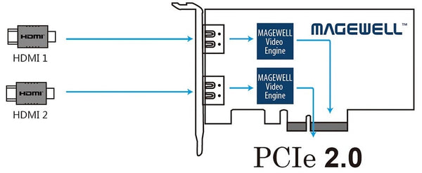 MAGEWELL 11080 Pro Capture Dual HDMI (PC-200-DE-HDMI)
