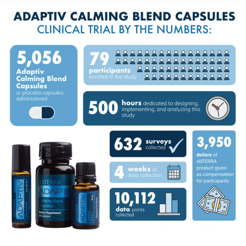 doTERRA Adaptiv Clinical Trials Infographic