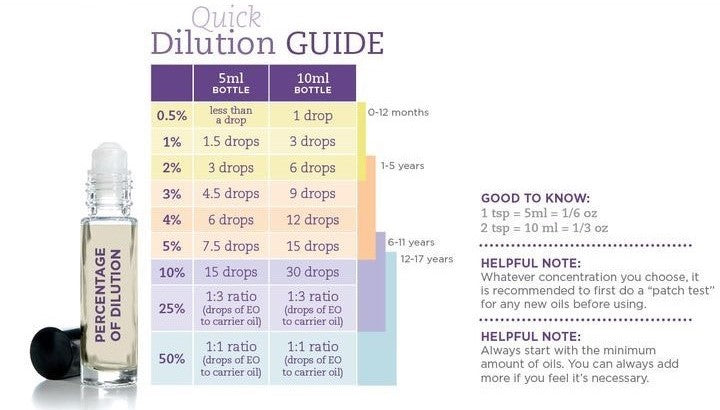 Dilution Guide
