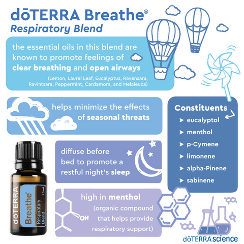 doTERRA Breathe Infographic